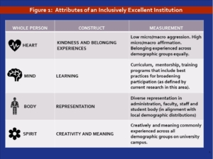 Figure 1: Attributes of and Inclusively Excellent Institution