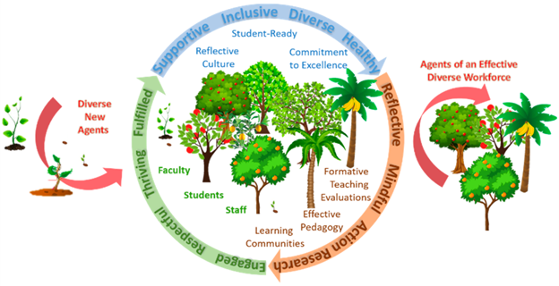 An ecosystem model showing how twelve traits are related to supporting faculty and students, creating a positive academic culture around STEM education, and improving teaching and learning. These twelve traits are: Supportive, Inclusive, Diverse, Healthy, Reflective, Mindful, Action-Research, Engaged, Respectful, Thriving, and Fulfilled.