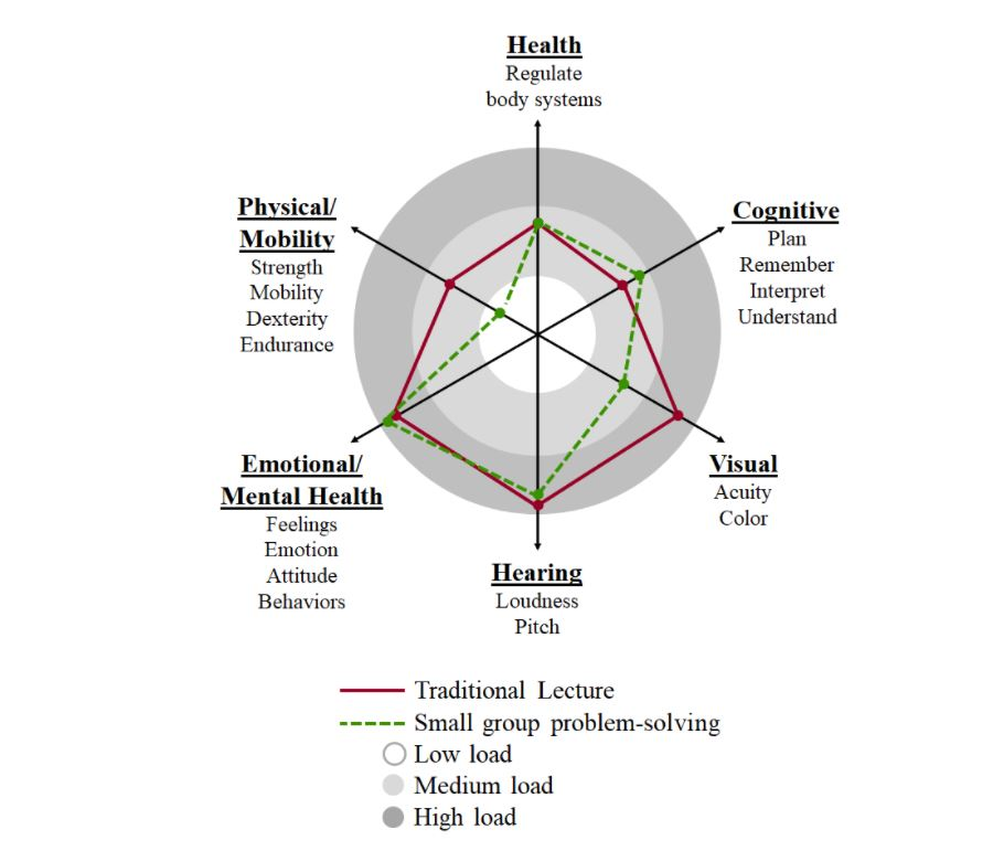 This figure is a radar chart composed of 6 axes each corresponding to a dimension of ability, namely physical/mobility (strength, mobility, dexterity, endurance), health (regulate body systems), cognitive (plan, remember, interpret, understand), visual (acuity, color), hearing (loudness, pitch), and emotional/mental health (feelings, emotions, attitude, behavior). Overlayed on these 6 dimensions are three concentric circles; the outer refers to high load, the middle refers to medium load, and the inner refers to low load. Finally, there are two loops that intersect with each of the 6 dimensions. The loops correspond to different classroom activities that are common in physics courses; in this case, traditional lecture and small group problem-solving.
