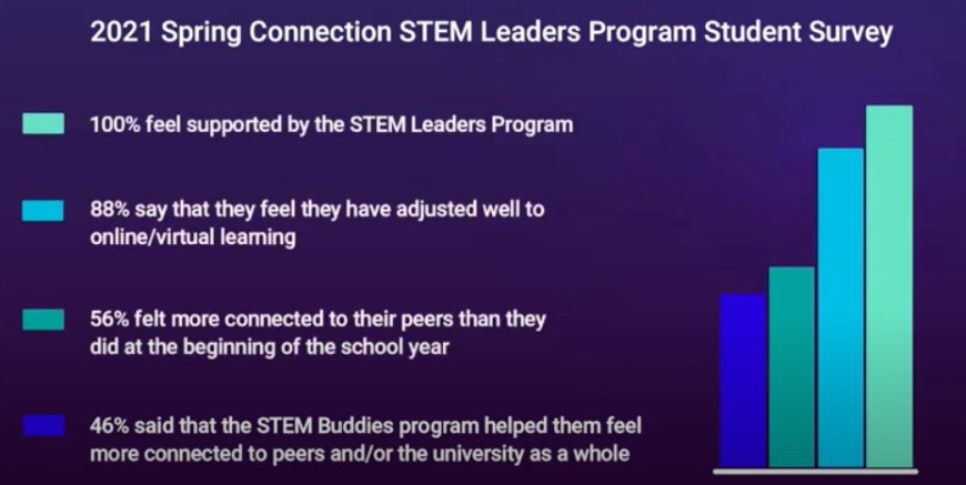 Student survey results from a STEM Leaders Program Survey in Spring 2021