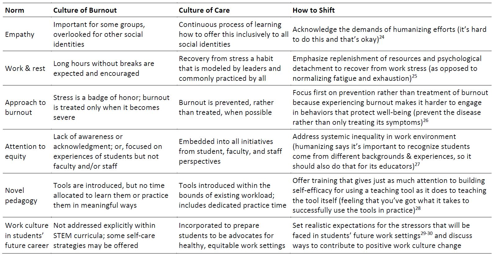 Table 1: Features of a Culture of Burnout Versus a Culture of Care (Click to access the PDF)