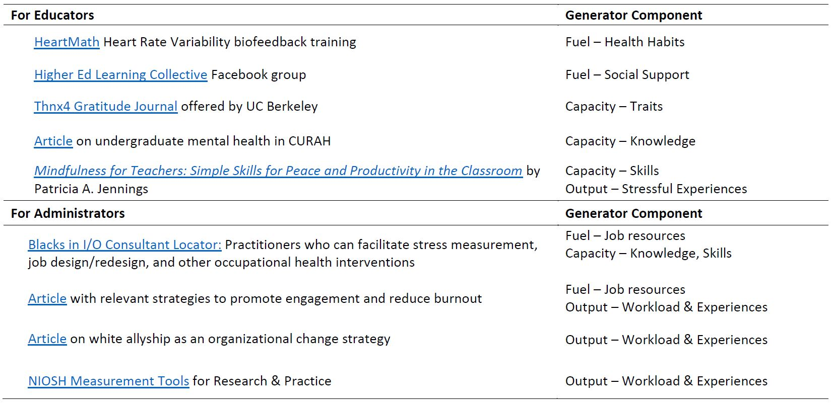 Table 2: Resources for Generating a Culture of Care (Click to Expand)