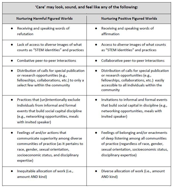 Table two shows examples of what care may look like, contrasting ways individuals might nurture harmful figured worlds versus positive figured worlds. An example of a harmful figured world is receiving and speaking words of refutation. In contrast, an example of a positive figured world is receiving and speaking words of affirmation.