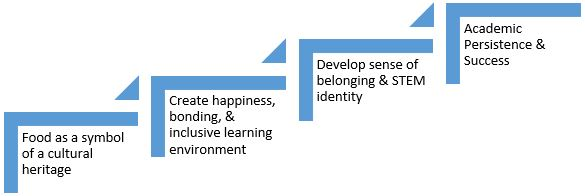 A figure showing the impact of food culture on student engagement. The figure shows ascending steps showing how ideas build off each other. Step 1: Food as a symbol of a cultural heritage. 2. Create happiness bonding & inclusive learning environments. 3. Develop sense of belonging & STEM identity. 4. Academic Persistence & Success.
